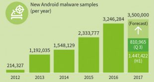 GDATA Infographic MWR 2017 Q3 New malware samples years EN
